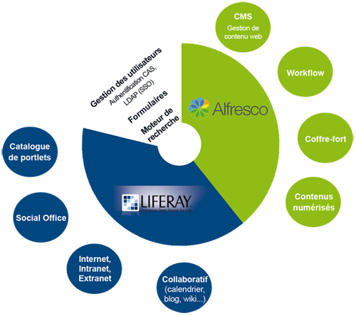 Liferay & Alfresco